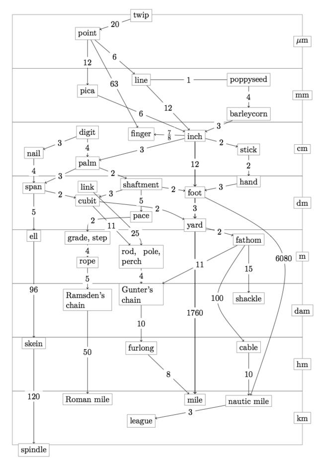 Distance Conversion Chart Keninamas